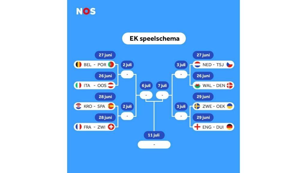 Mogelijke tegenstanders Nederlands Elftal EURO 2020